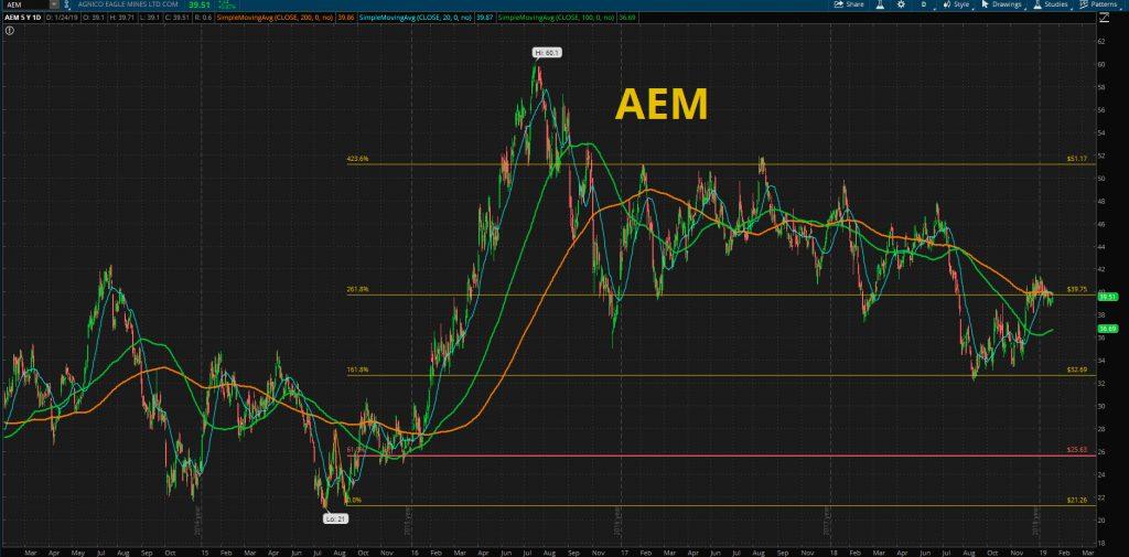 AEM stock chart
