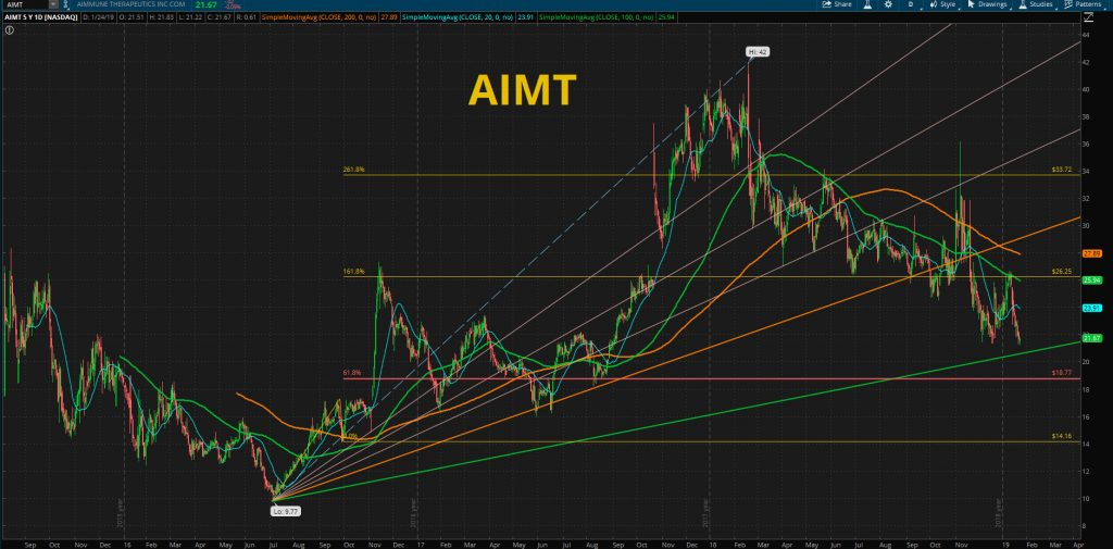 AIMT STOCK CHART