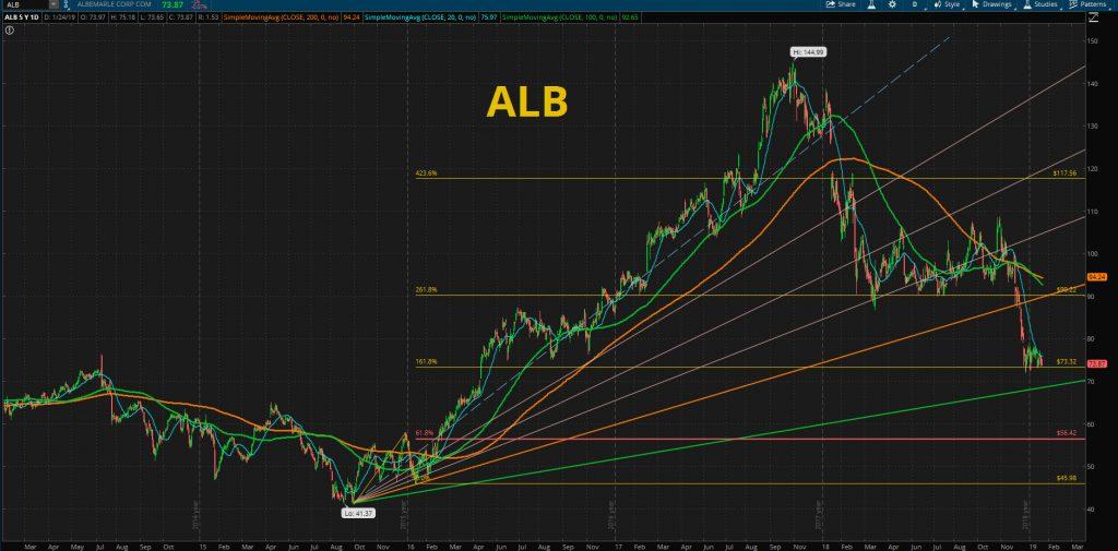 ALB - Albemarle STOCK CHART