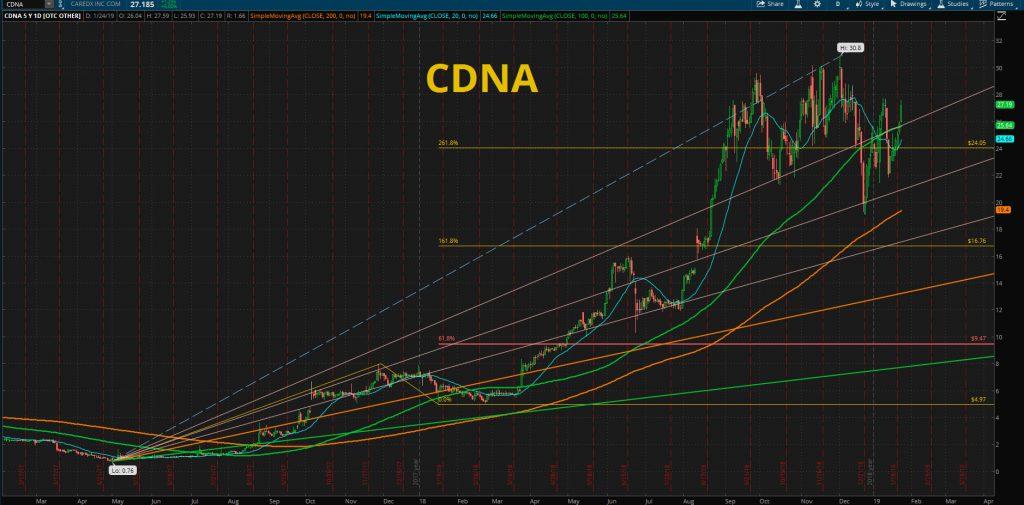 CDNA - CareDx Inc. STOCK CHART