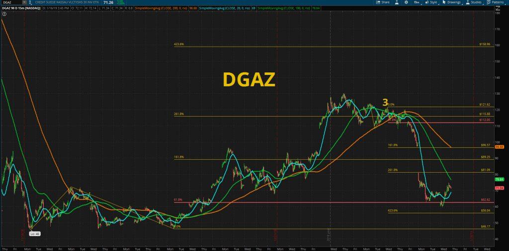 DGAZ stock chart