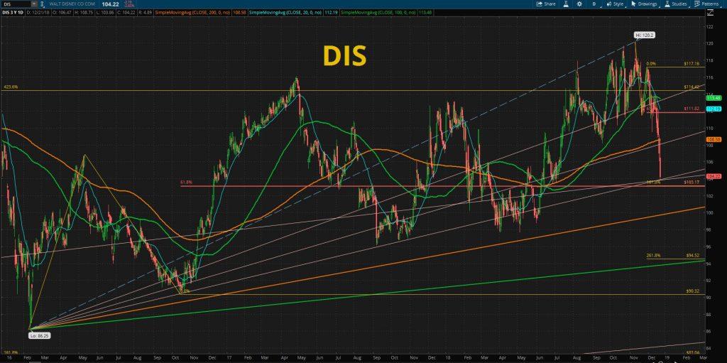 disney chart