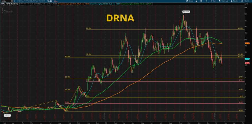 DRNA - Dicerna Pharmaceuticals, Inc. STOCK CHART