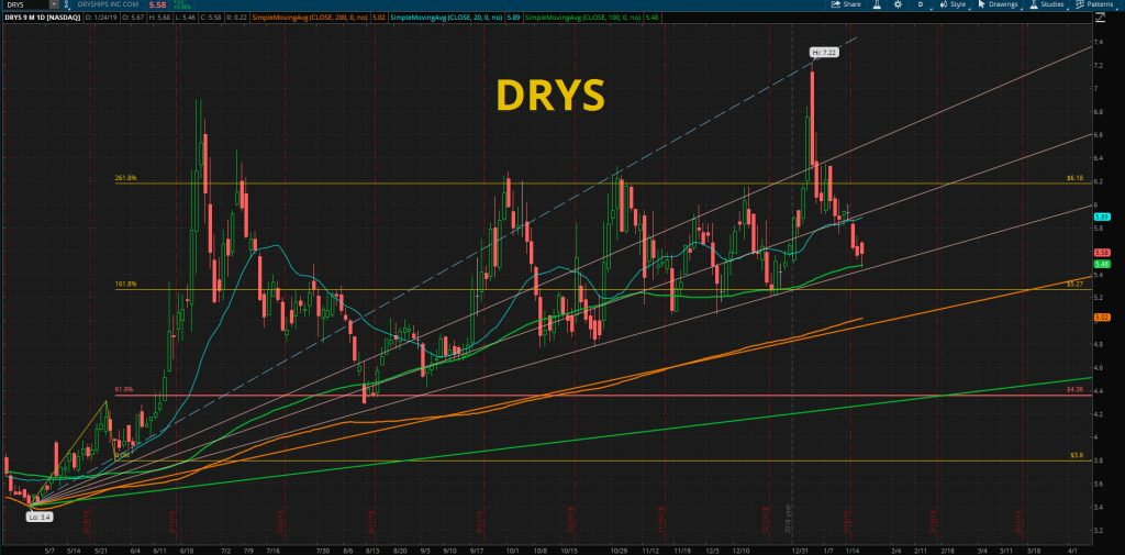 DRYS - Dry Ships Inc. STOCK CHART