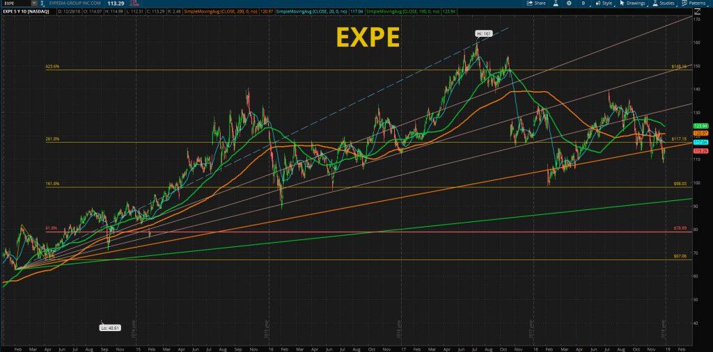 EXPE - Expedia, Inc