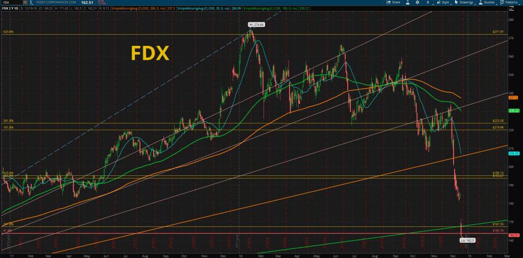 Fedex chart