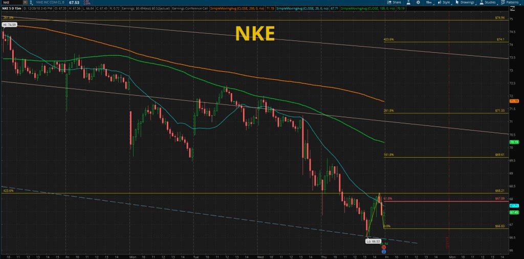 NIKE STOCK