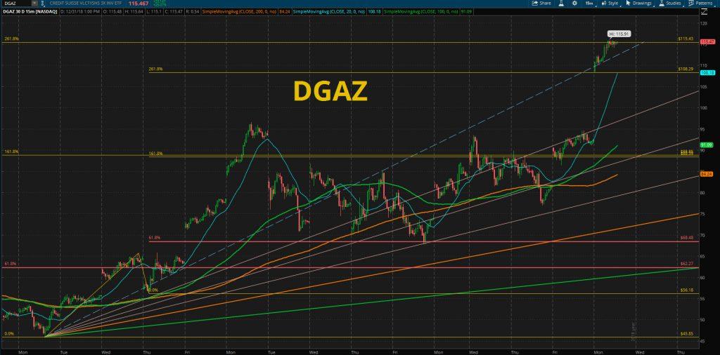 dgaz chart