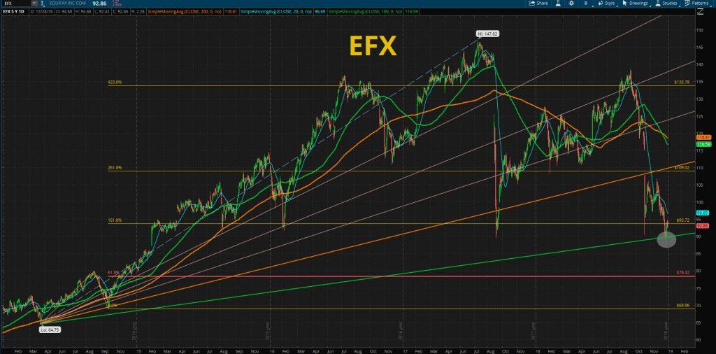 EFX - Equifax, Inc.