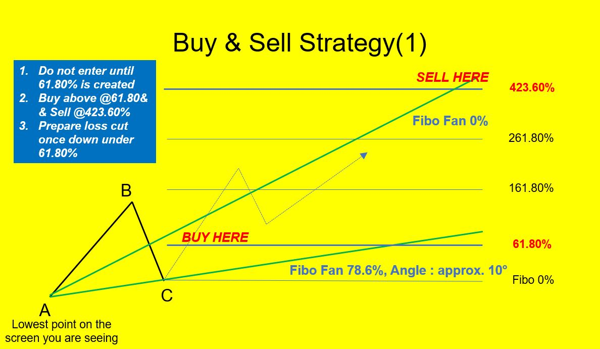 One stock wave creates 5 target price levels.
