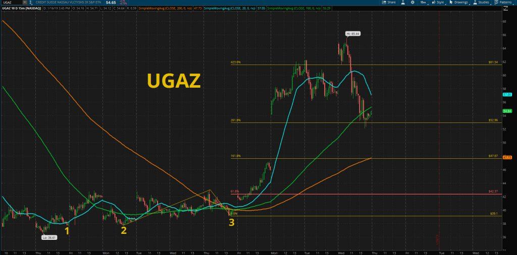 UGAZ stock chart