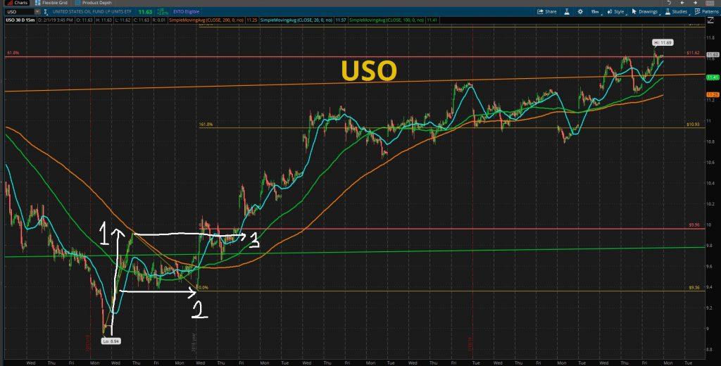 uso stock chart